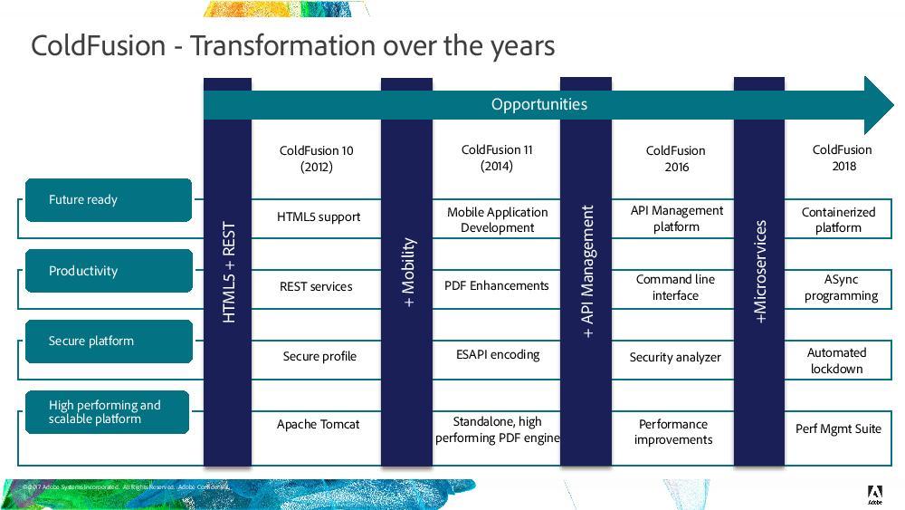 Adobe ColdFusion 2020 Roadmap